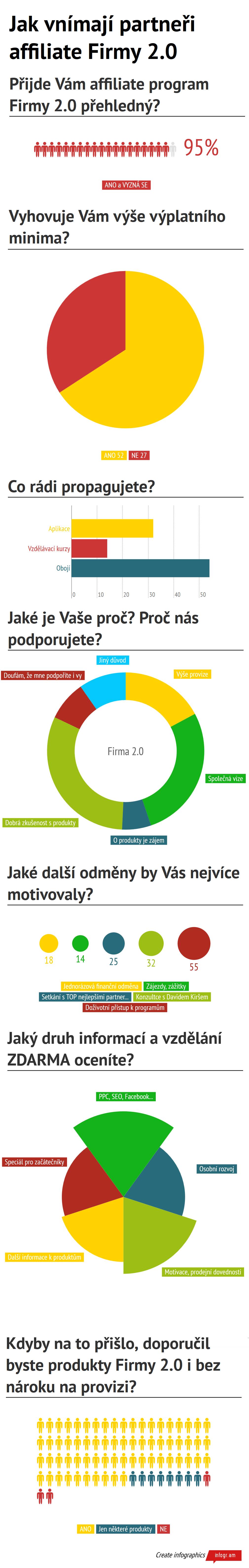 Infografika - Affiliate program Firmy 2.0